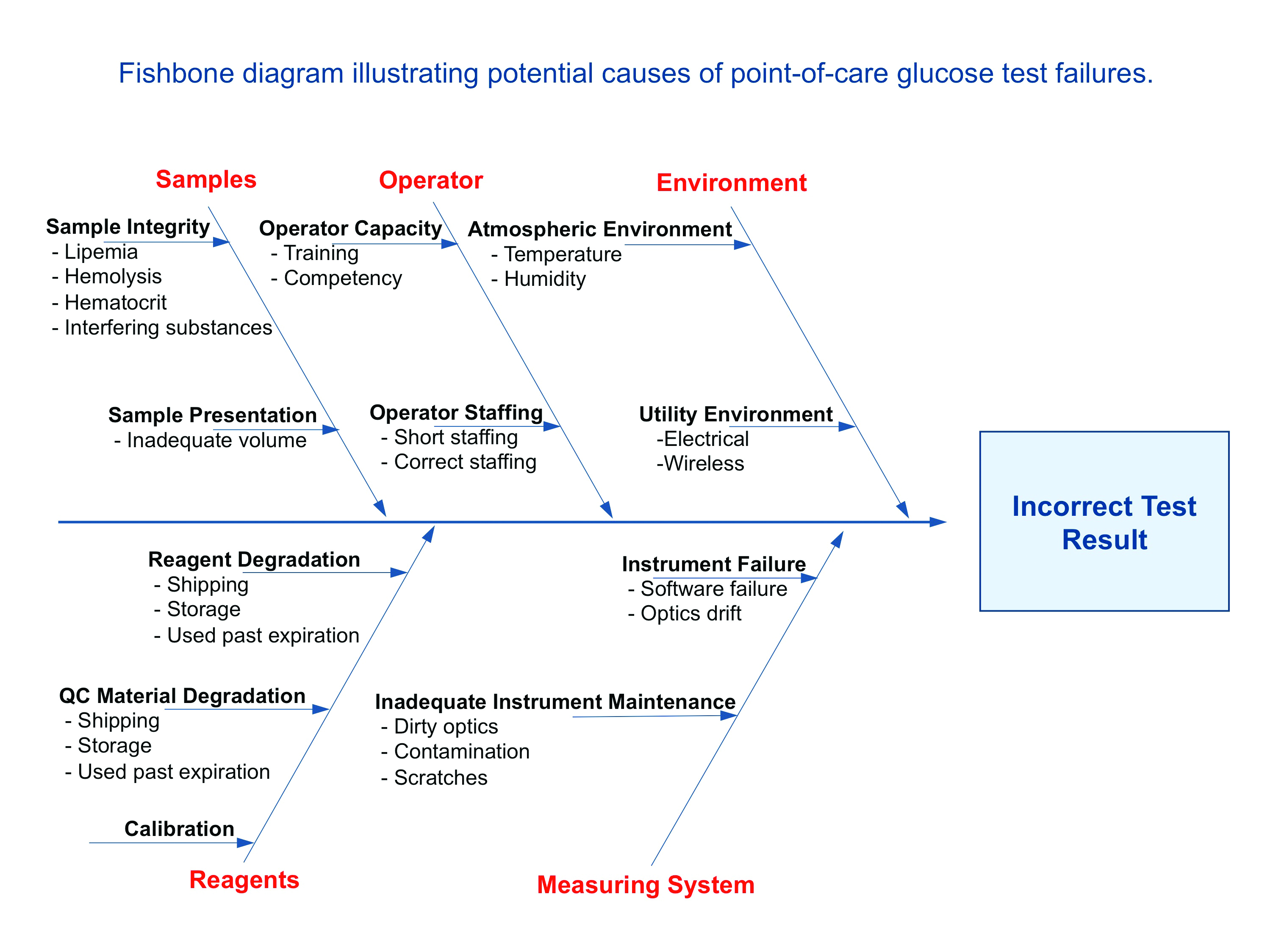 Glucose under analysis clinical lab products diagram courtesy of st elizabeth medical center pooptronica